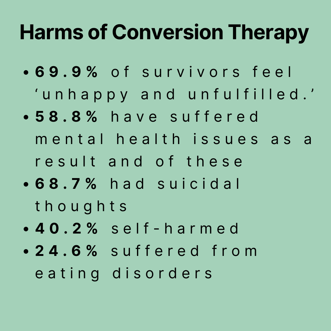 Harms of Conversion Therapy 69.9% of survivors feel 'unhappy and unfulfilled.' 58.8% have suffered mental health issues as a result and of these 68.7% had suicidal thoughts 40.2% self-harmed 24.6% suffered from eating disorders